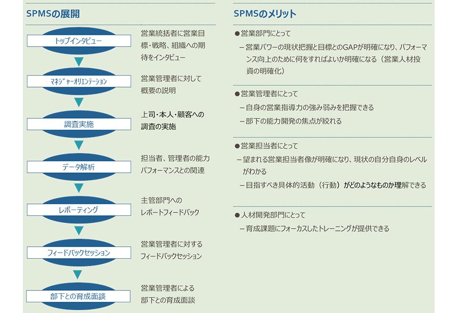 SPMSの展開/SPMSのメリット